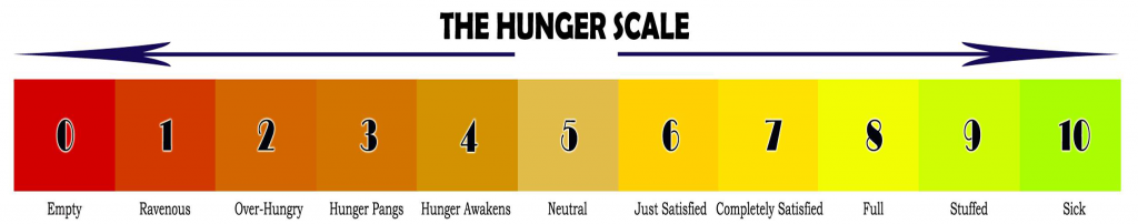 hunger_scale